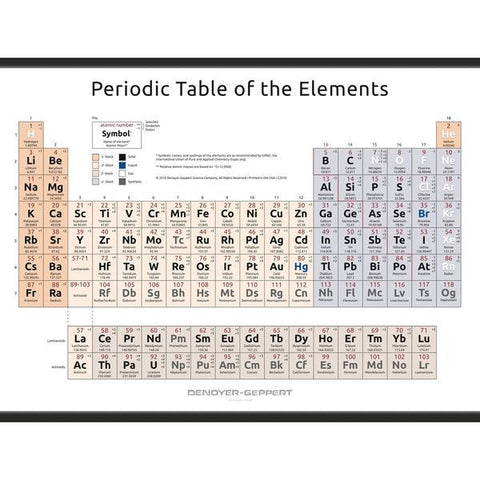 2021-12 Periodic Table of the Elements – Simplified Form (Set of Three)
