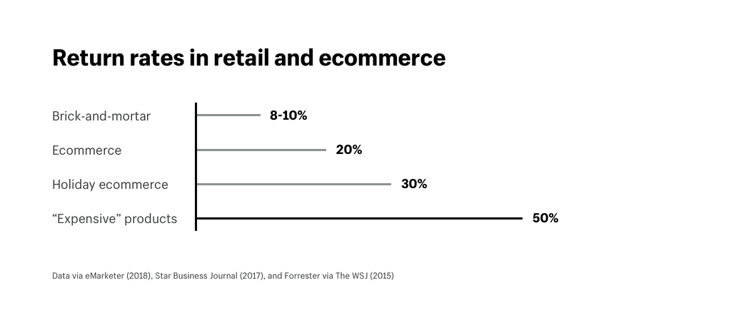 return rates in ecommerce vs brick and mortar