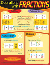 Operations with Fractions Learning Chart