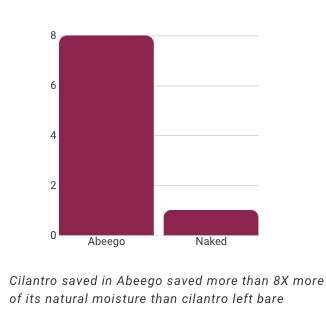 Cilantro stored in Abeego retained 8 times more moisture than cilantro left bare