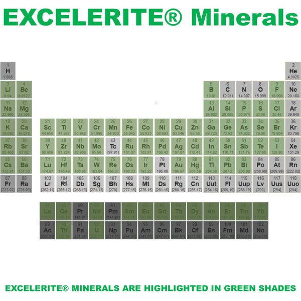 EXCELERITE Calcium Montmorillinite Clay Trace Elements and Minerals Periodic Table - Rocky Mountain Bio-Ag