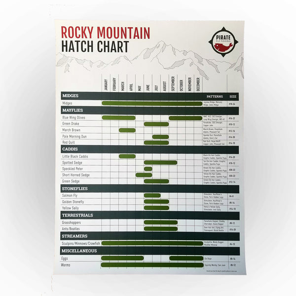 fly fishing hatch chart colorado
