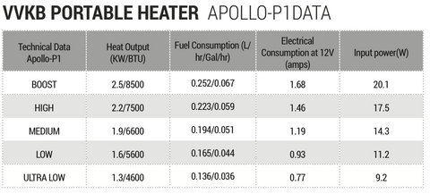 VVKB Portable Diesel Heater Apollo-P2 Data