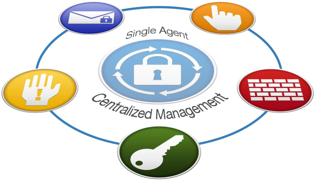 Endpoint Management Software
