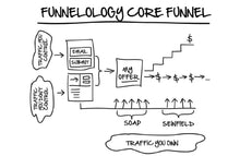 Funnel Mapping Service