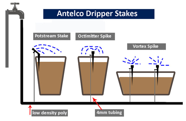 DRIPPER DIAGRAM