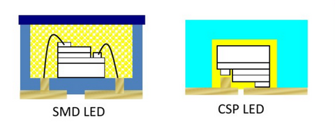 diagram showing the difference in between SMD LED chip and CSP LED chip