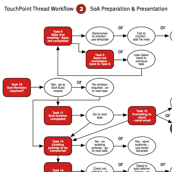 TouchPoint Workflow Template