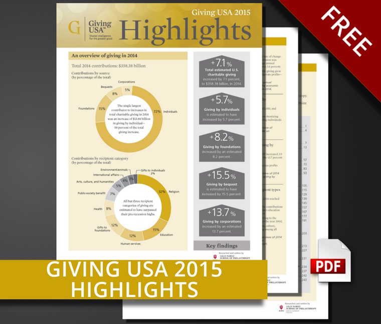 Giving USA 2015 Report Highlights