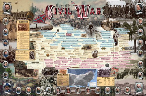 History of the American CIVIL WAR Educational Wall Chart Poster - Vanguard