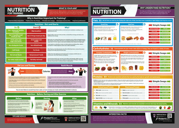 Nutrition for Fitness Professional Training Wall Chart 2-Poster Combo (w/QR Codes) - PosterFit