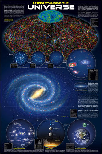 Understanding the Universe Educational Wall Chart Poster - Eurographics Inc.