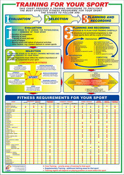 Training For Your Sport Instructional Wall Chart - Chartex Ltd.