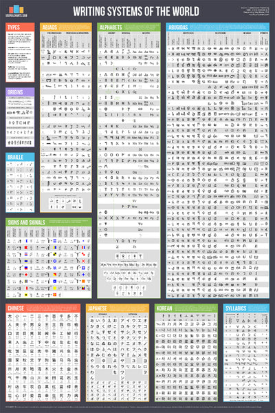 Writing Systems of the World Educational Reference Wall Chart Poster - Useful Charts