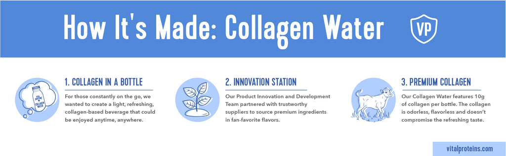 how collagen water is made