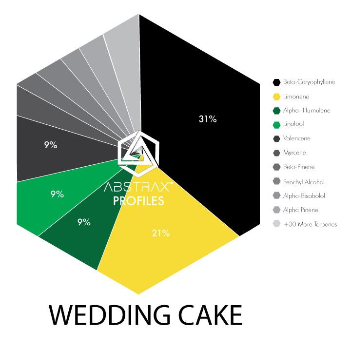 Online Wedding Cake - Shop Wedding Cake Online - Food Grade Terpenes