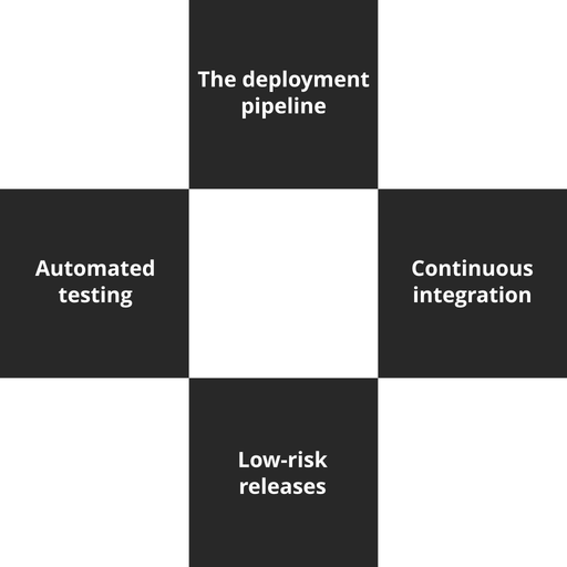 DevOps Professional Course - 3 of 6: The First Way [Lessons]
