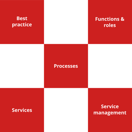 ITIL Foundation Course - 2 of 8: Service Management as a Practice [Lessons]