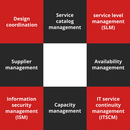 ITIL Foundation Course - 4 of 8: Service Design [Lessons]