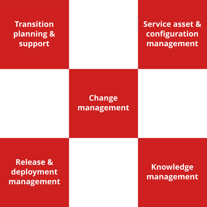 ITIL Foundation Course - 5 of 8: Service Transition [Lessons]