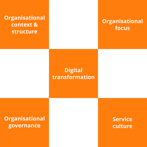 VeriSM Foundation Course - 2 of 6: Service Organisation & Culture (en-gb) [Lessons]
