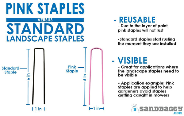 Pink staples versus standard landscape staples: Reusable (Due to the layer of paint, pink staples will not rust. Standard staples start rusting the moment they are installed), Visible (Great for applications where the landscape staples need to be visible. Application example: Pink staples are applied to help gardeners avoid staples getting caught in mowers)