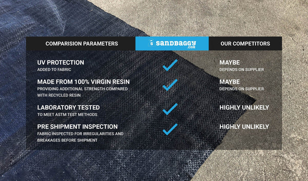 Comparison parameters with competition: UV protection, 100% virgin resin, laboratory tested, pre-shipment inspection