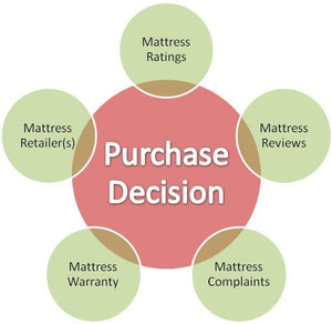 Dos and Don'ts When Buying a Mattress
