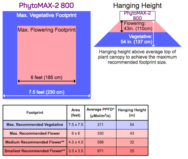 PhytoMAX-2 800 Footprint and Hanging Height