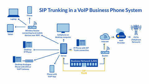 Role of Sip trunks in PBX systems