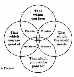Finding Your Purpose