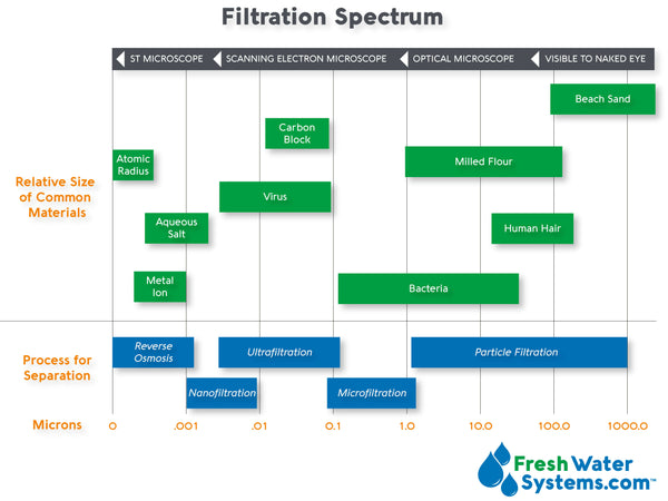 How Many Microns Should Your Water Filter Be Fresh Water Systems