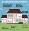 Benefits of a Home Water Softener