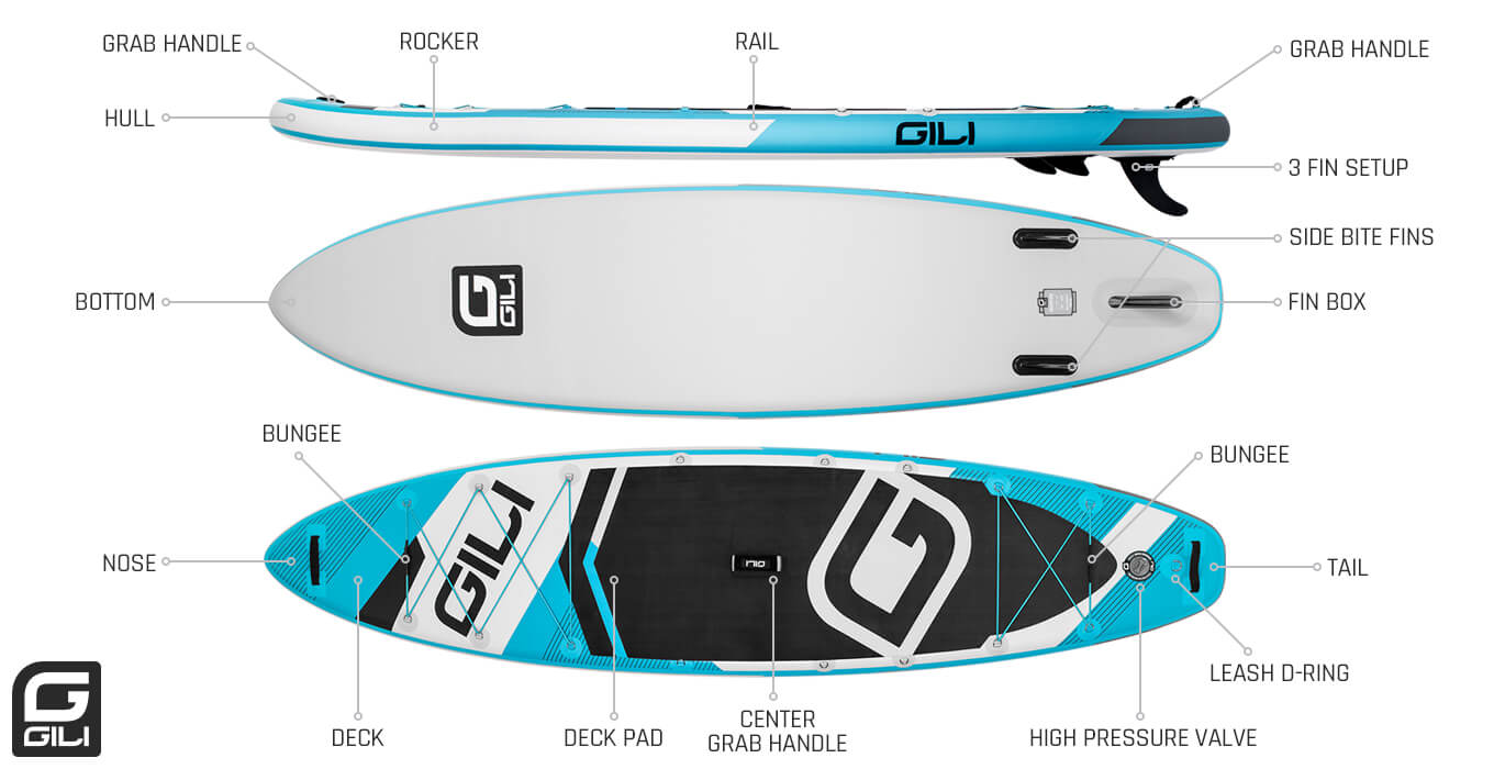 The Anatomy of a Paddle Board
