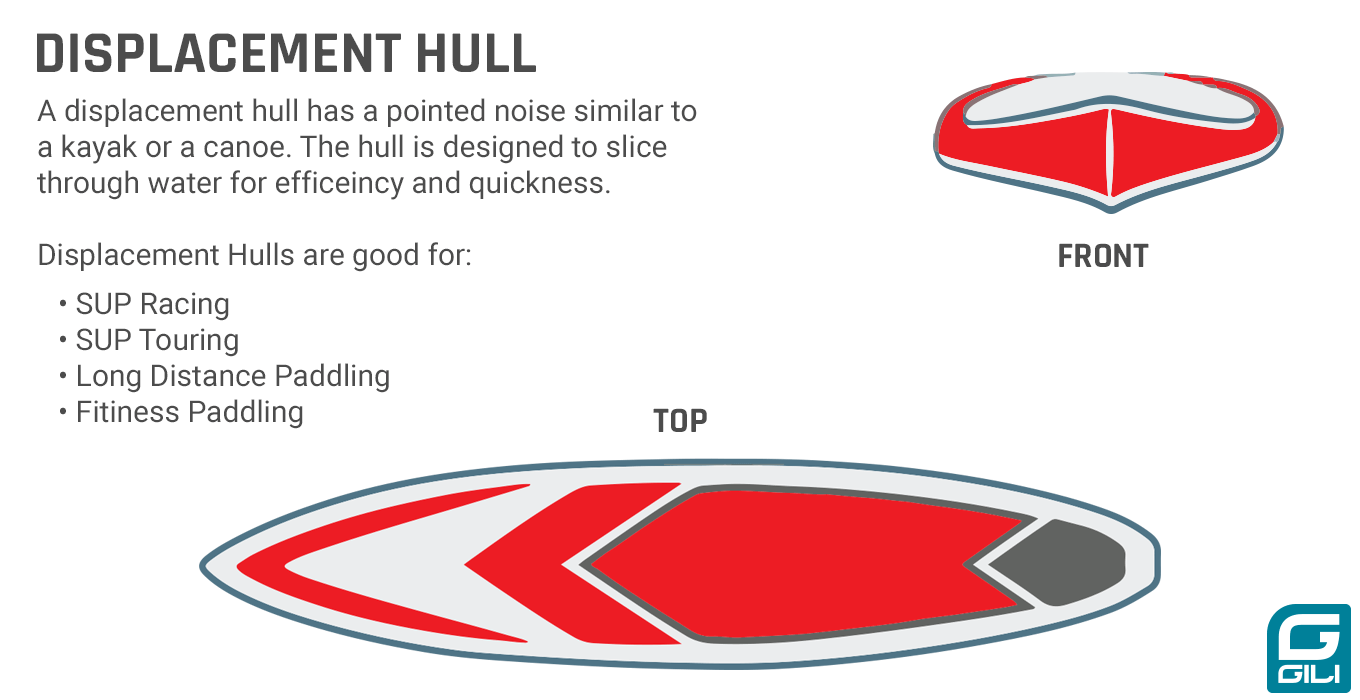 Displacement Hull Paddle Board Diagram