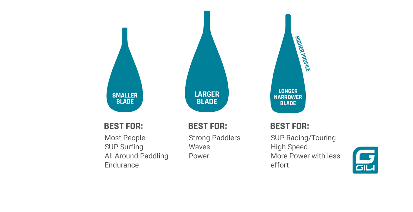 Paddle Board Paddles: Blade Sizes