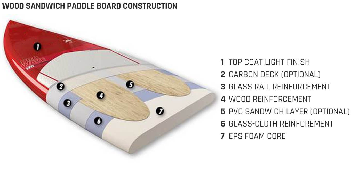 Wood Sandwich Paddle Board Construction
