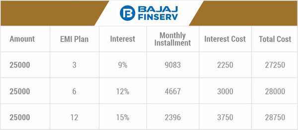 Bajaj Finance for solar panel