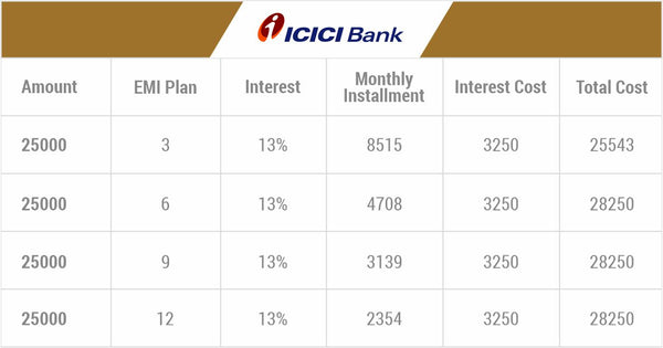 emi options for ICICI Bank credit card